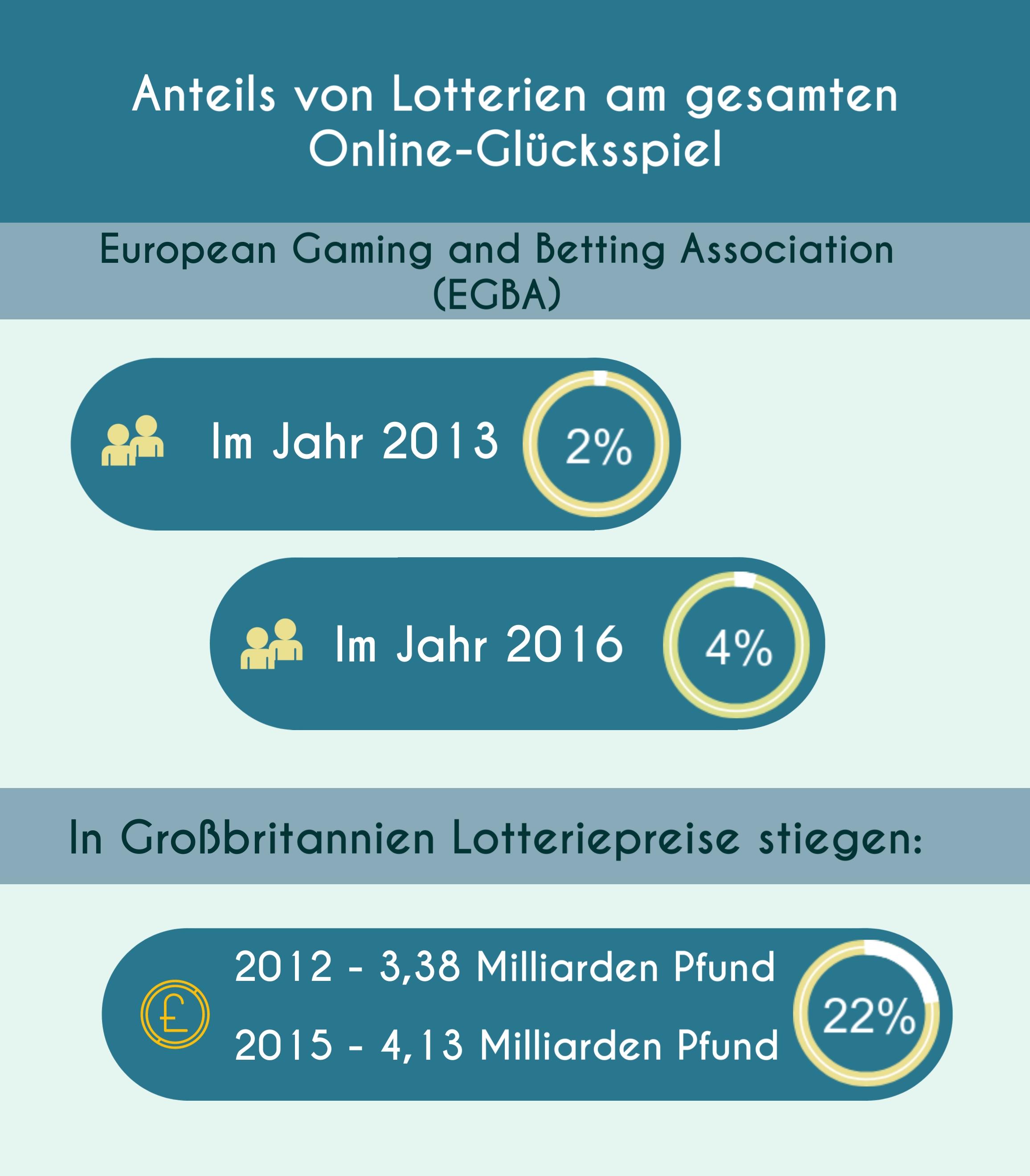 Lotterien Glückspiele Infographic