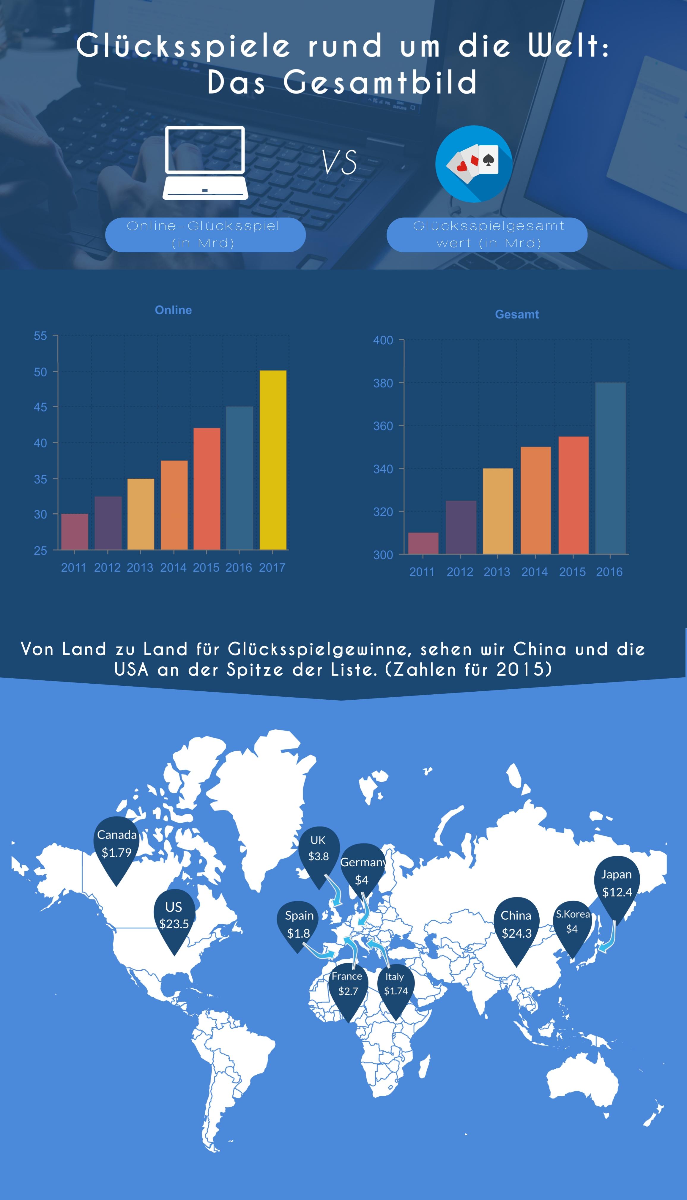 Gluecksspiele rund um die Welt